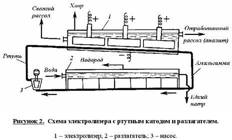 Схема электролизера с ртутным