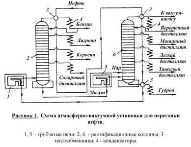 Схема атмосферно вакуумная трубчатка